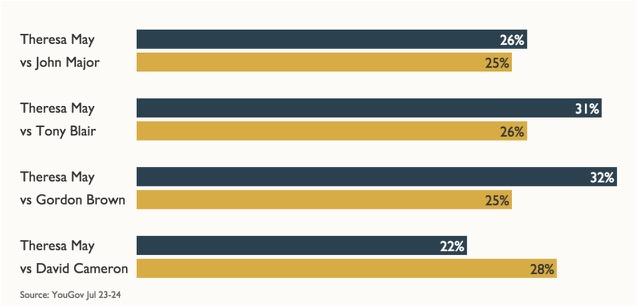 YouGov poll / David Cameron