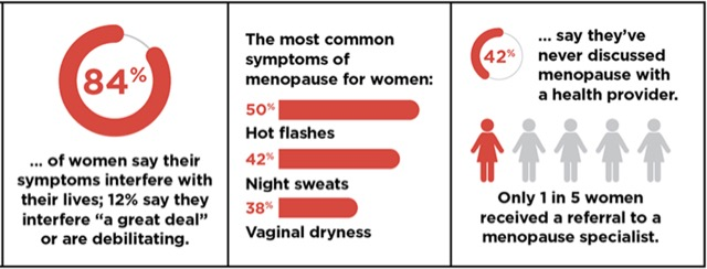 Stats for Menopause from post review of Health and Her website