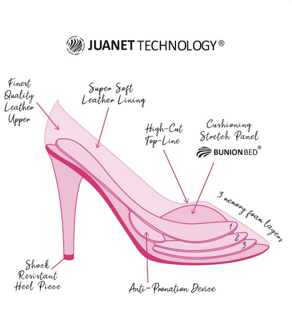 Juanet technology from post: Sole Bliss: perfect shoes for those of us who suffer with bad feet.